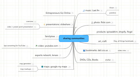 Mind Map: sharing communities