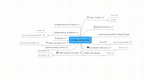 Mind Map: sharing communities