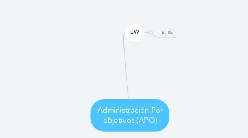 Mind Map: Administración Por objetivos (APO)
