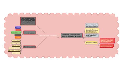 Mind Map: Сучасна концепція логістики.