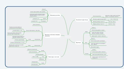 Mind Map: Mjerenja