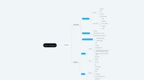 Mind Map: Table intelligente