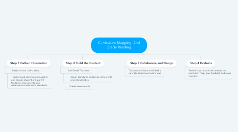 Mind Map: Curriculum Mapping  2nd Grade Reading