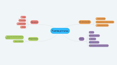 Mind Map: Fuentes primarias
