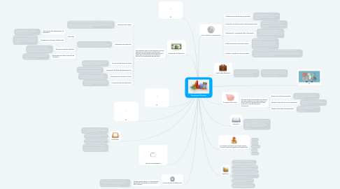 Mind Map: Presupuesto Maestro