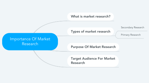 Mind Map: Importance Of Market Research