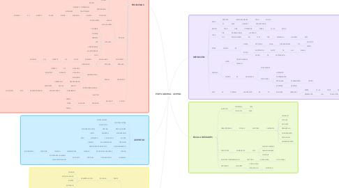 Mind Map: ETAPA LABORAL: JUVENIL