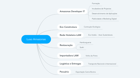 Mind Map: Luso Amazonas
