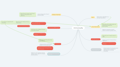 Mind Map: Life & Learning Map
