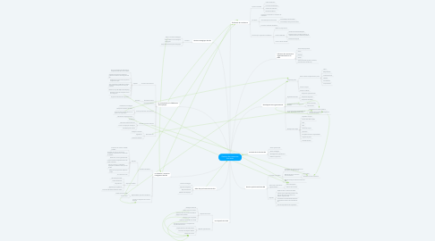 Mind Map: Gestion des ressources humaines