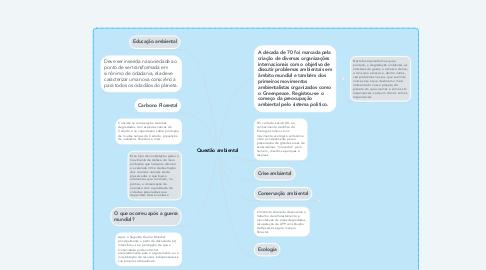 Mind Map: Questão ambiental