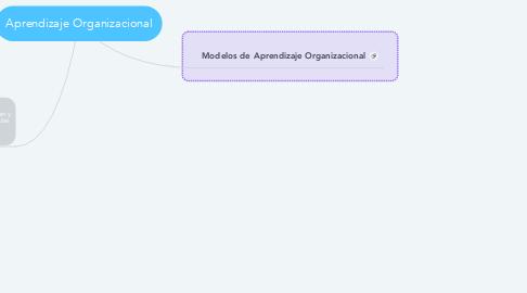 Mind Map: Aprendizaje Organizacional