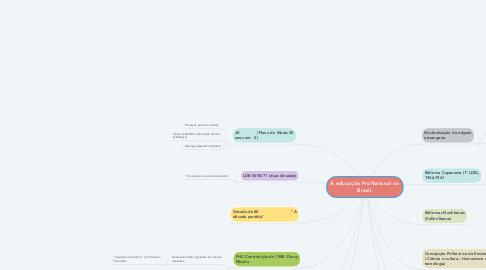 Mind Map: A educação Profissional no Brasil.