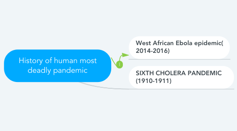 Mind Map: History of human most deadly pandemic