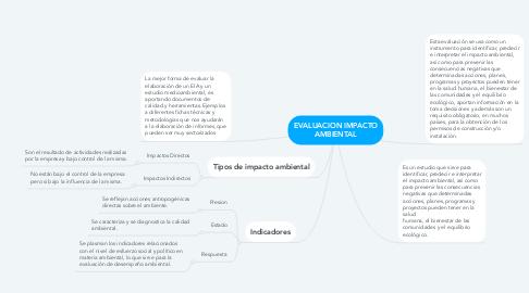 Mind Map: EVALUACION IMPACTO AMBIENTAL