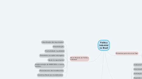 Mind Map: POLÍTICA FISCAL