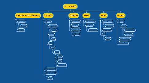 Mind Map: PINBUS