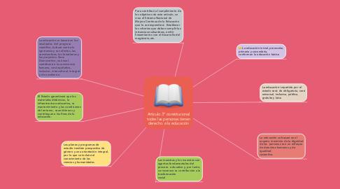 Mind Map: Articulo 3° constitucional todas las personas tienen derecho  a la educación