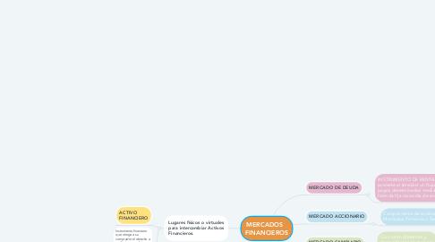 Mind Map: MERCADOS   FINANCIEROS
