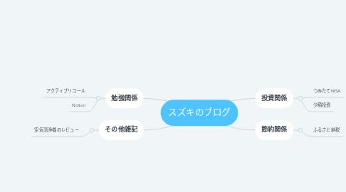 Mind Map: スズキのブログ