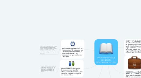 Mind Map: CODIGO DE ETICA Y CONDUCTA PROFESIONAL DEL PMI