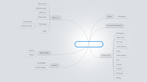 Mind Map: American Dental Clinic