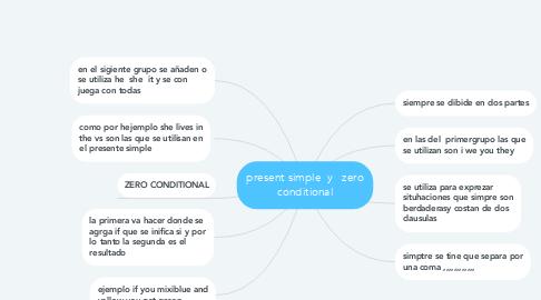 Mind Map: present simple  y   zero conditional