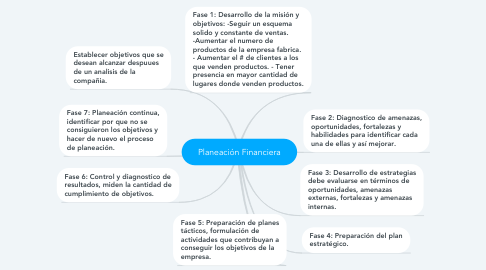 Mind Map: Planeación Financiera