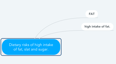 Mind Map: Dietary risks of high intake of fat, slat and sugar.