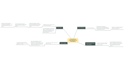 Mind Map: PATRONES DEL CONOCIMIENTO DE ENFERMERIA
