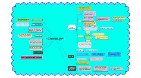 Mind Map: Reseña Histórica de la Evaluación Psicológica