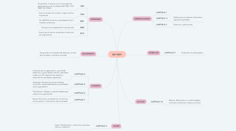 Mind Map: ISO 9001