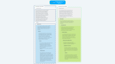 Mind Map: Variables Controlables y No Controlables en el Marketing.