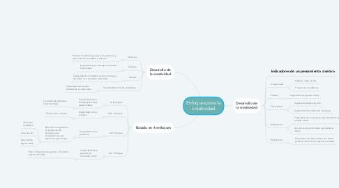 Mind Map: Enfoques para la creatividad