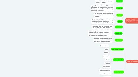 Mind Map: FUNDAMENTOS DE LA ADMINISTRACION