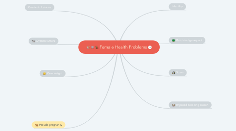 Mind Map: Female Health Problems