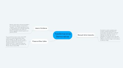 Mind Map: Transformaciones Democraticas