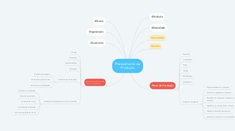 Mind Map: Planejamento da Produção
