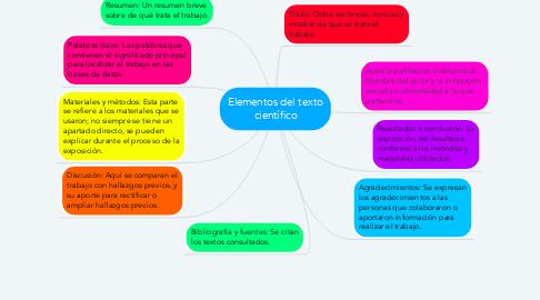Mind Map: Elementos del texto científico