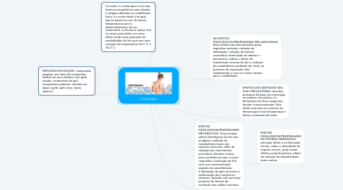 Mind Map: Crioterapia