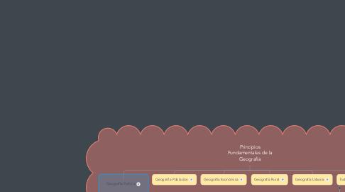 Mind Map: Principios Fundamentales de la Geografía