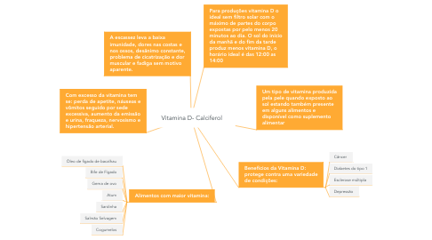 Mind Map: Vitamina D- Calciferol