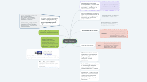 Mind Map: La Archivística