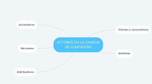 Mind Map: ACTORES EN LA CADENA DE SUMINISTRO