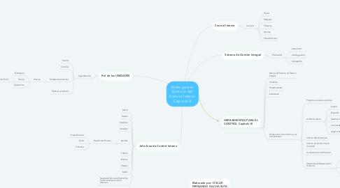 Mind Map: Roles para el Ejercicio del Control Interno Capitulo II