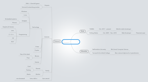 Mind Map: Thomas Molloy