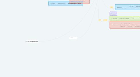 Mind Map: Elección de diseño y muestra de la ruta cuantitativa