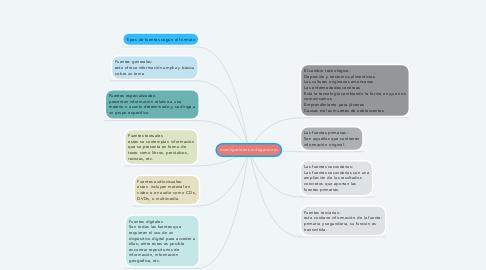 Mind Map: Investigaciones-indagaciones