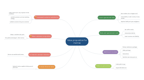 Mind Map: Value proposition for marinas