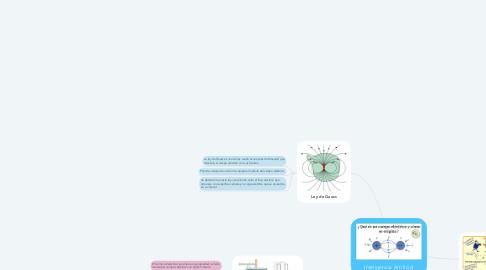 Mind Map: Bases conceptuales del software